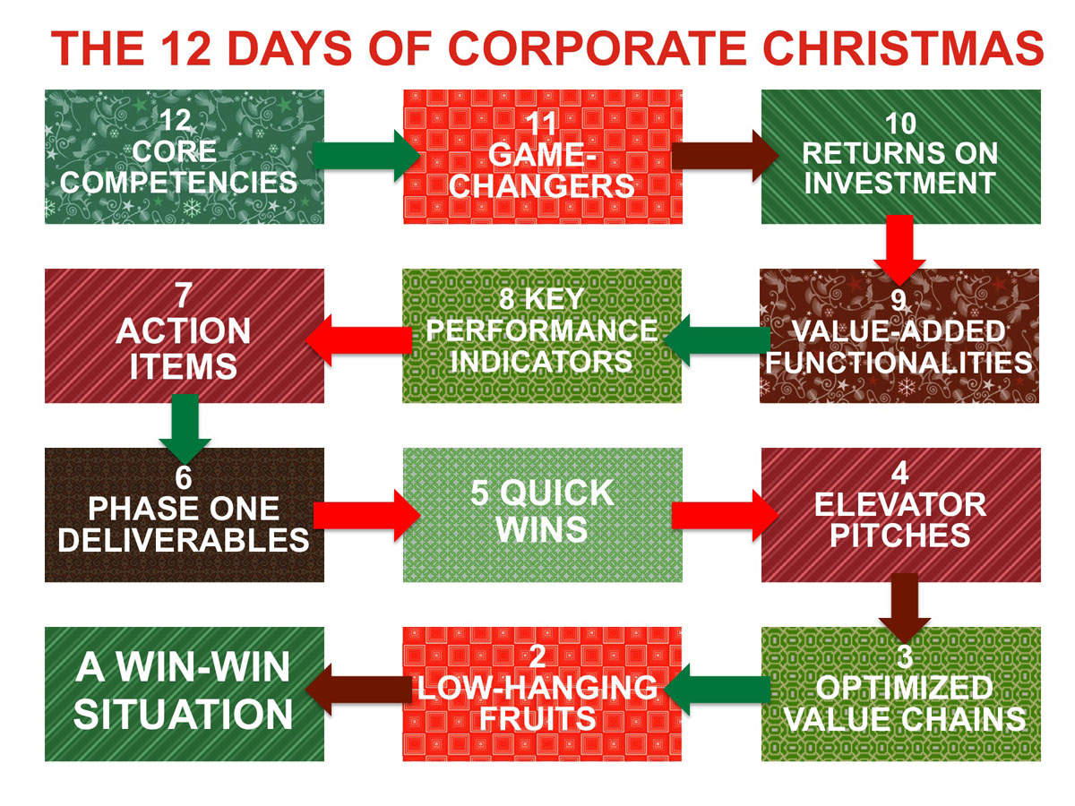 The 12 Days of Corporate Christmas | Words, Pictures, Humor
