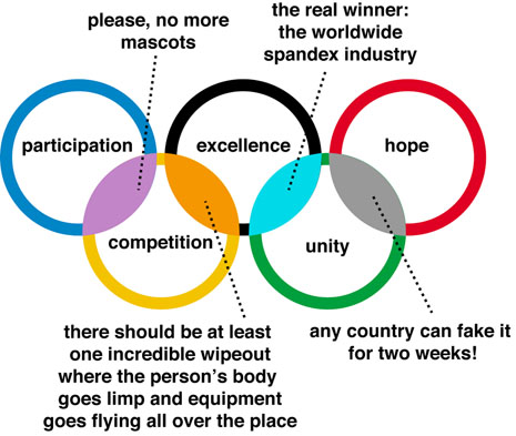 Origin Of The  Olympic Rings